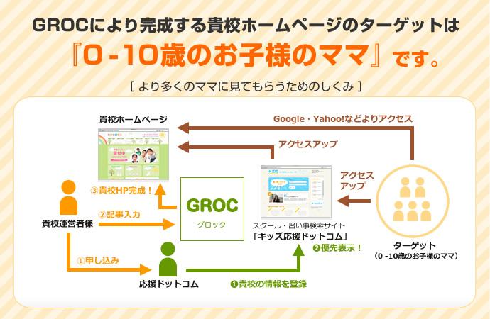 初期費用が無料!子供向け習い事スクール・教室専門のホームページ作成サービスGROC(グロック)は習い事を探しているママ向けのホームページを作成できます。